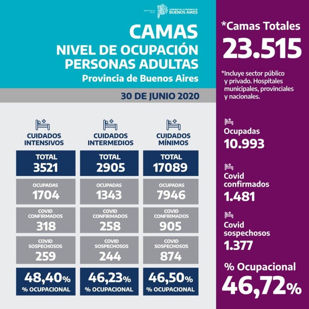 Camas Nivel De Ocupación Personas Adultas (1)
