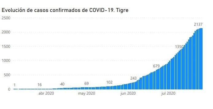 Grafico Casos Tigre 4
