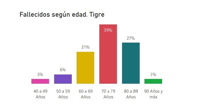 Grafico Casos Tigre Edad 1