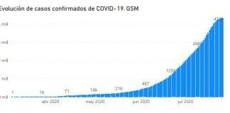 Grafico Coronavirus San Martin 2