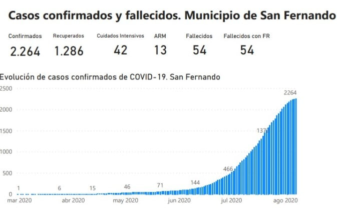 Casos San Fernando 070820