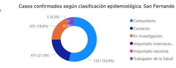 Clasi Epi Casos Sanfer 070820