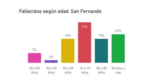 Fallecidos Edad San Fernando 070820