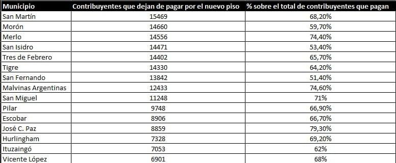 ganancias municipios