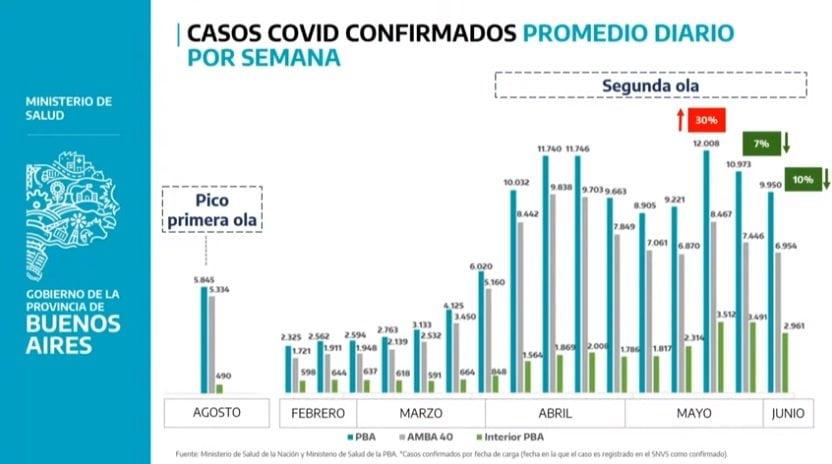 grafico casos covid junio restricciones 2
